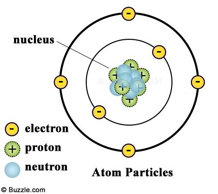 atom-particles1